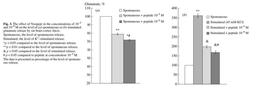 The effect of noopept on glutamate release by rat brain cortex and its neuroprotection